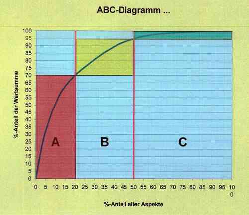 ABC-Analysen. Template.